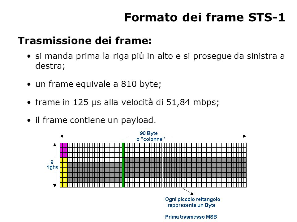 SOH (Section OverHead) (1) In totale 9 byte.