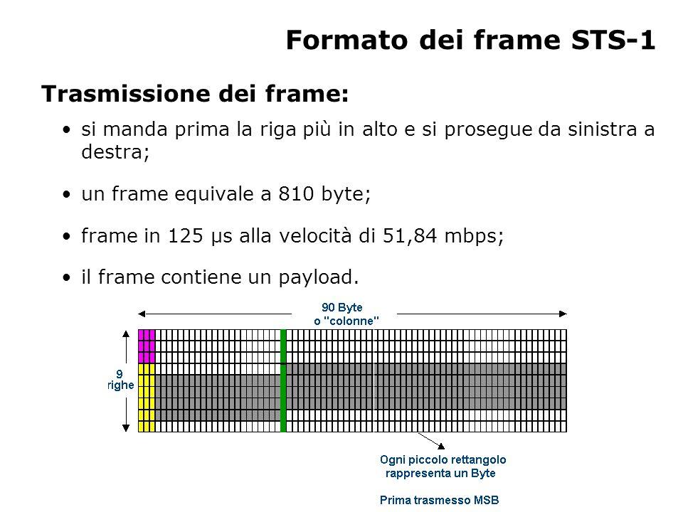 Formato dei frame STS-1 Trasmissione dei frame: si manda prima la riga più in alto e si prosegue da sinistra a destra; un frame equivale a 810 byte; frame in 125 µs alla velocità di 51,84 mbps; il frame contiene un payload.