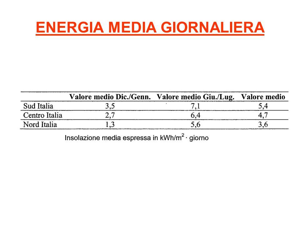 ENERGIA MEDIA GIORNALIERA