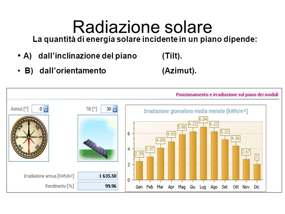 La quantità di energia solare incidente in un piano dipende: A) dall'inclinazione del piano (Tilt). B) dall'orientamento (Azimut). Radiazione solare