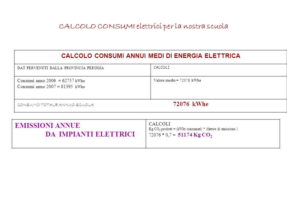 CALCOLO CONSUMI elettrici per la nostra scuola CALCOLO CONSUMI ANNUI MEDI DI ENERGIA ELETTRICA DAT PERVENUTI DALLA PROVINCIA PERUGIA CALCOLI Consumi a
