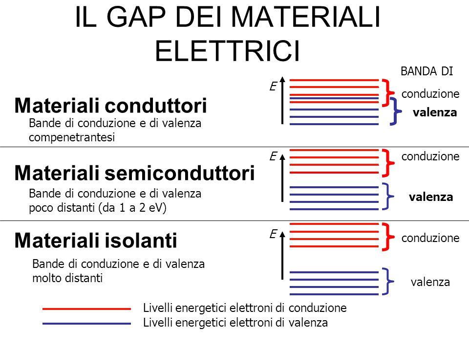 IL GAP DEI MATERIALI ELETTRICI Materiali conduttori Materiali semiconduttori Materiali isolanti Livelli energetici elettroni di conduzione Livelli ene