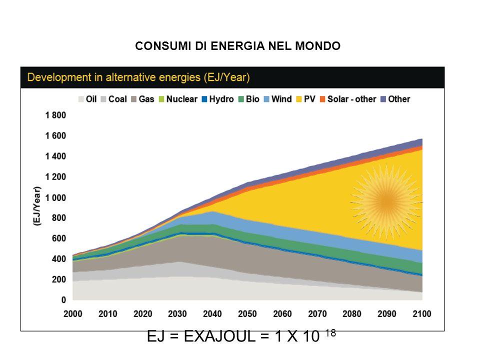 CONSUMI DI ENERGIA NEL MONDO EJ = EXAJOUL = 1 X 10 18