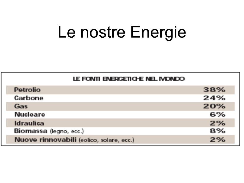 I combustibili fossili Il petrolio è una miscela naturale di idrocarburi liquidi e altre sostanze di origine fossile, contenuta in rocce sedimentarie associata a idrocarburi gassosi (gas) e solidi (bitumi) in quantità minori Il carbone ha rappresentato la fonte energetica che ha dato lo slancio alla rivoluzione industriale.