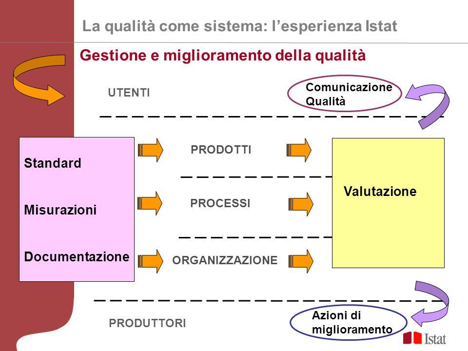 UTENTI PRODUTTORI ORGANIZZAZIONE PROCESSI PRODOTTI Standard Misurazioni Documentazione Gestione e miglioramento della qualità La qualità come sistema: