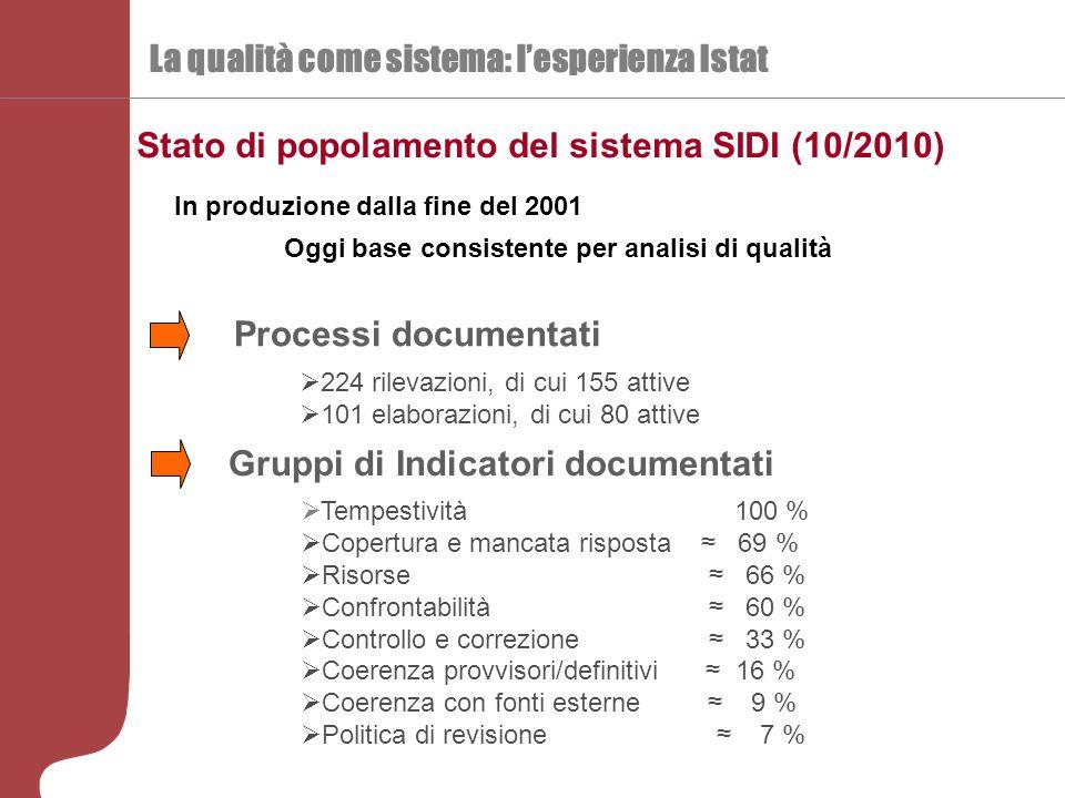 La qualità come sistema: l'esperienza Istat Stato di popolamento del sistema SIDI (10/2010) In produzione dalla fine del 2001 Oggi base consistente pe
