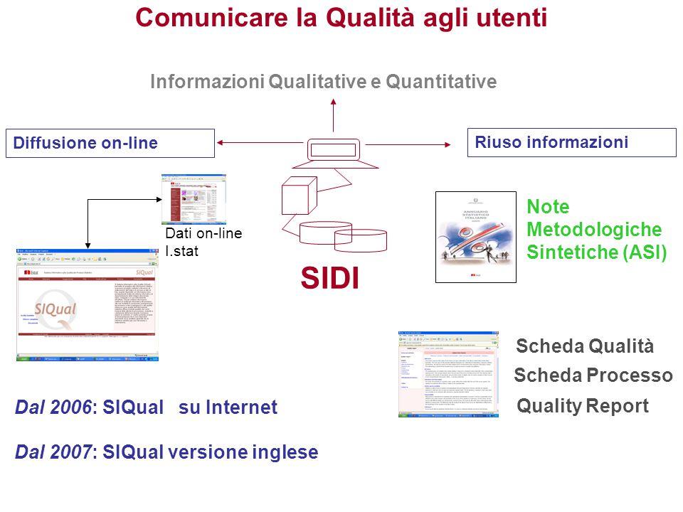 Comunicare la Qualità agli utenti SIDI Diffusione on-line Informazioni Qualitative e Quantitative Dal 2006: SIQual su Internet Scheda Qualità Note Met
