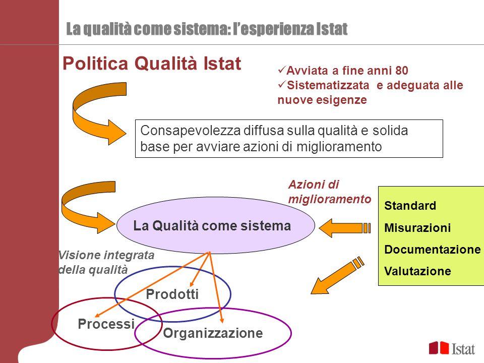 La Qualità come sistema Politica Qualità Istat Avviata a fine anni 80 Sistematizzata e adeguata alle nuove esigenze Consapevolezza diffusa sulla quali