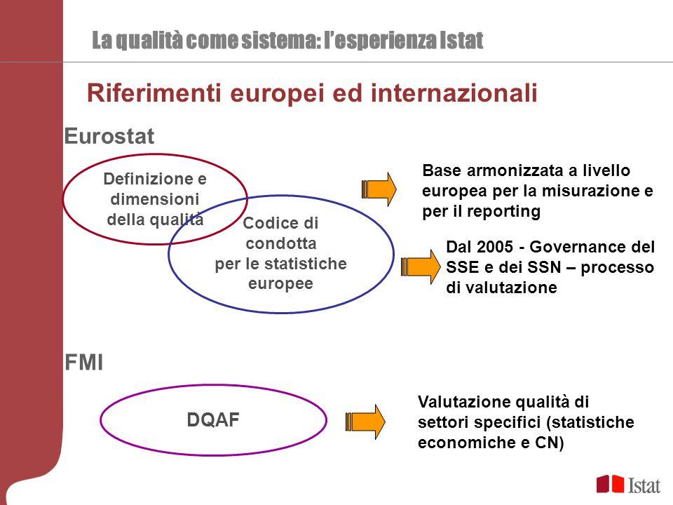 Riferimenti europei ed internazionali Definizione e dimensioni della qualità Codice di condotta per le statistiche europee DQAF La qualità come sistem