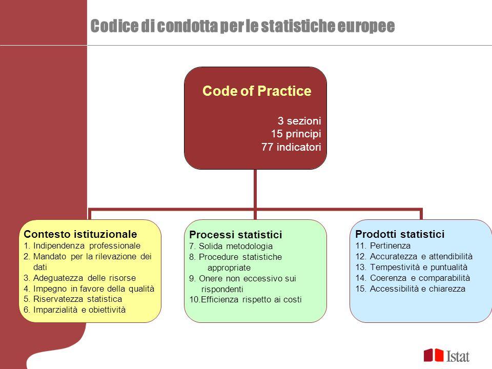 Codice di condotta per le statistiche europee Code of Practice 3 sezioni 15 principi 77 indicatori Contesto istituzionale 1. Indipendenza professional
