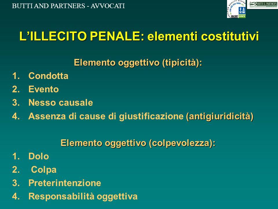 BUTTI AND PARTNERS - AVVOCATI L'ILLECITO PENALE: elementi costitutivi Elemento oggettivo (tipicità): 1.Condotta 2.Evento 3.Nesso causale (antigiuridic