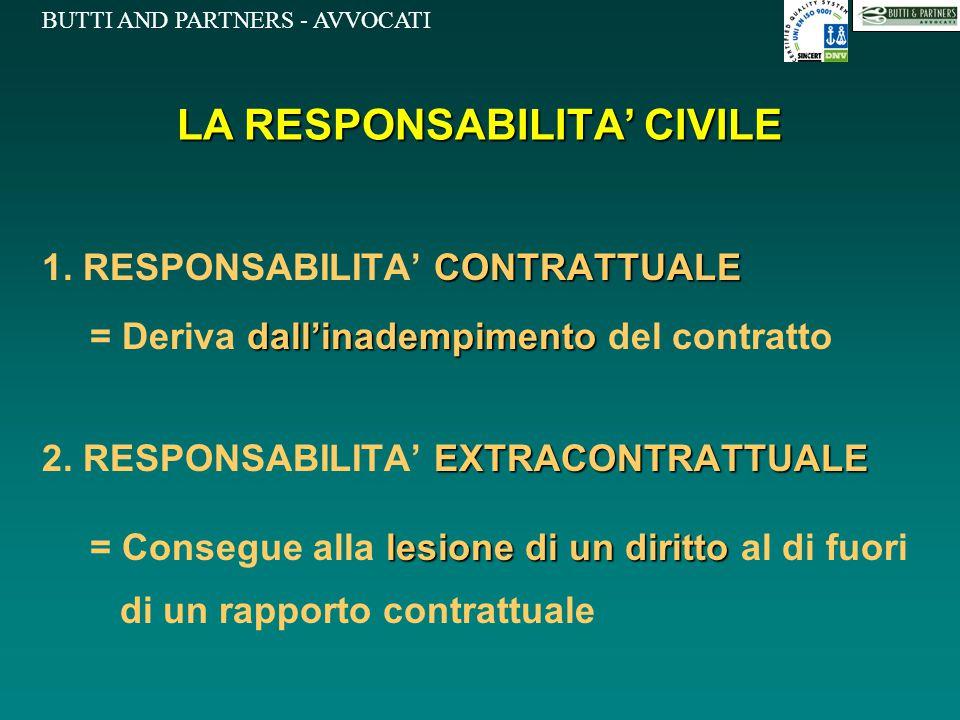 BUTTI AND PARTNERS - AVVOCATI LA RESPONSABILITA' CIVILE CONTRATTUALE 1. RESPONSABILITA' CONTRATTUALE dall'inadempimento = Deriva dall'inadempimento de