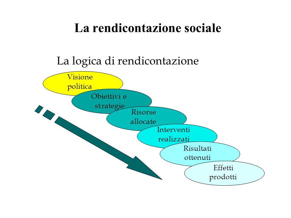 La logica di rendicontazione Visione politica Obiettivi e strategie Risorse allocate Interventi realizzati Risultati ottenuti Effetti prodotti La rendicontazione sociale