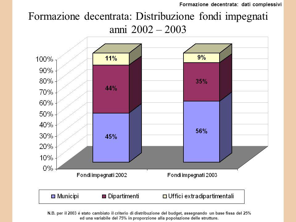 Formazione decentrata: Distribuzione fondi impegnati anni 2002 – 2003 N.B.