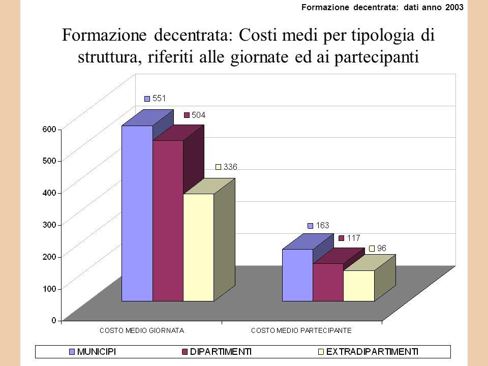 Formazione decentrata: Costi medi per tipologia di struttura, riferiti alle giornate ed ai partecipanti Formazione decentrata: dati anno 2003