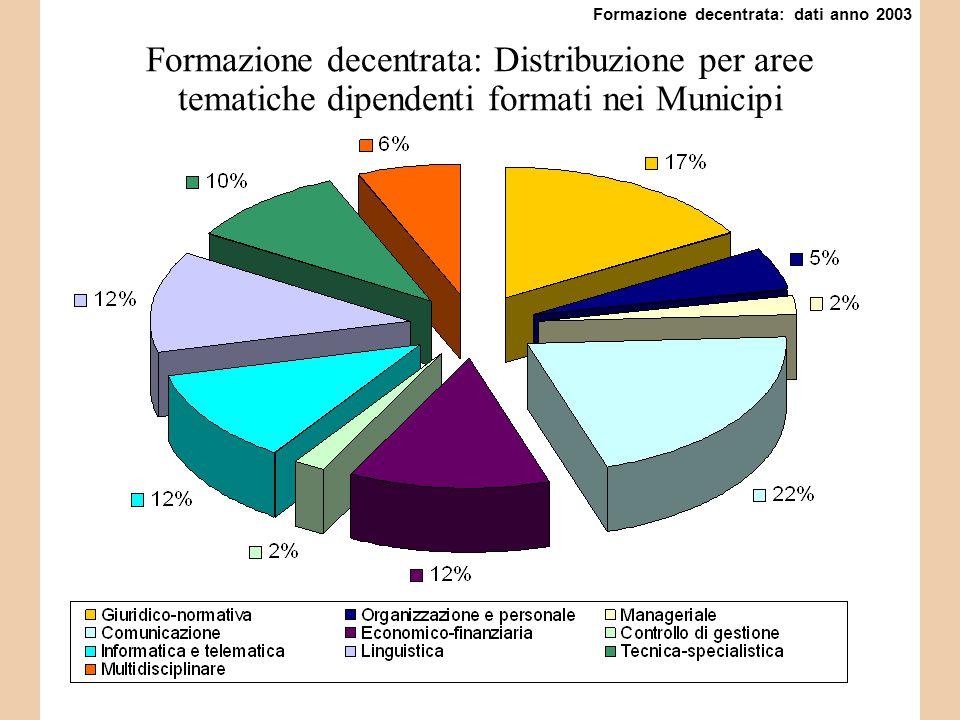 Formazione decentrata: Distribuzione per aree tematiche dipendenti formati nei Municipi Formazione decentrata: dati anno 2003