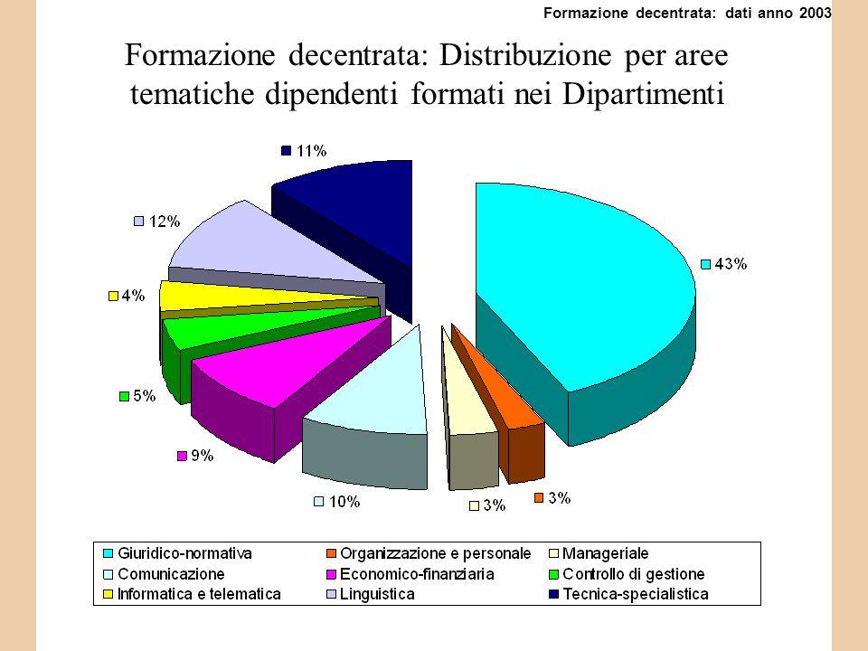 Formazione decentrata: Distribuzione per aree tematiche dipendenti formati nei Dipartimenti Formazione decentrata: dati anno 2003