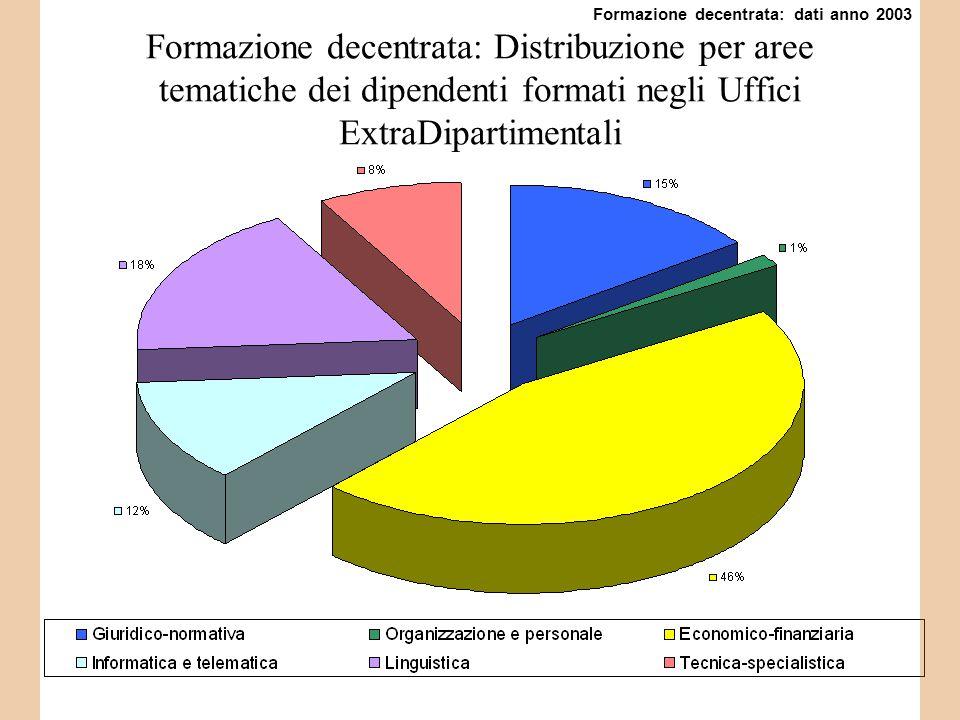 Formazione decentrata: Distribuzione per aree tematiche dei dipendenti formati negli Uffici ExtraDipartimentali Formazione decentrata: dati anno 2003