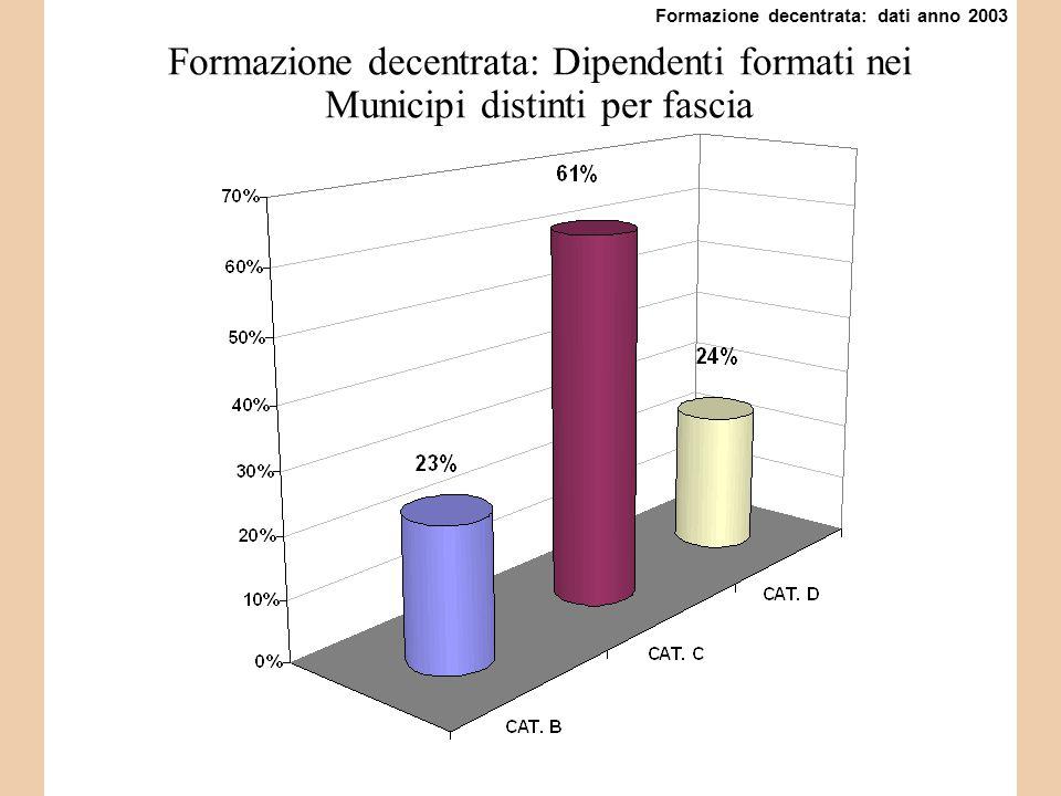 Formazione decentrata: Dipendenti formati nei Municipi distinti per fascia Formazione decentrata: dati anno 2003