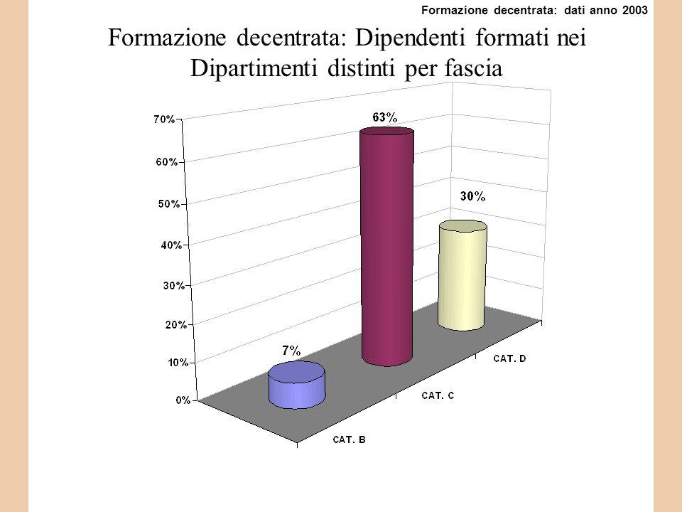 Formazione decentrata: Dipendenti formati nei Dipartimenti distinti per fascia Formazione decentrata: dati anno 2003