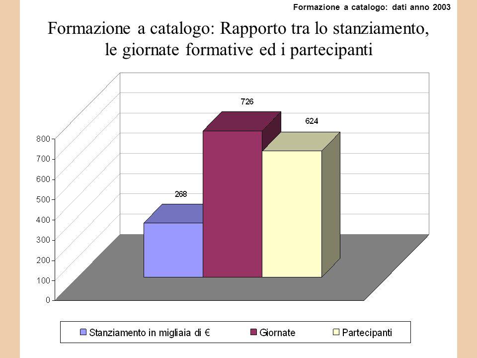 Formazione a catalogo: Rapporto tra lo stanziamento, le giornate formative ed i partecipanti Formazione a catalogo: dati anno 2003