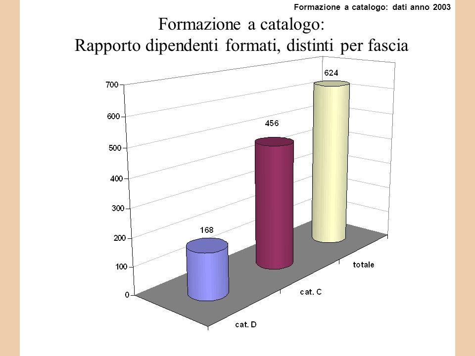 Formazione a catalogo: Rapporto dipendenti formati, distinti per fascia Formazione a catalogo: dati anno 2003
