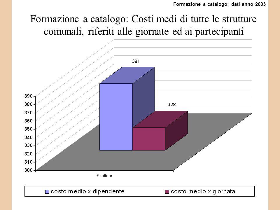Formazione a catalogo: Costi medi di tutte le strutture comunali, riferiti alle giornate ed ai partecipanti Formazione a catalogo: dati anno 2003
