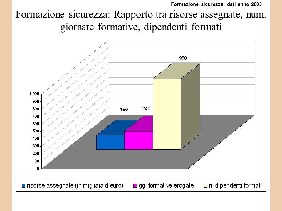 Formazione sicurezza: Rapporto tra risorse assegnate, num.