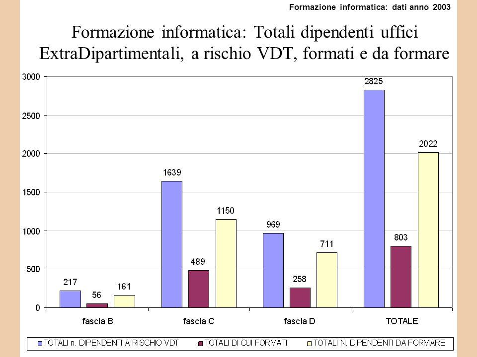 Formazione informatica: Totali dipendenti uffici ExtraDipartimentali, a rischio VDT, formati e da formare Formazione informatica: dati anno 2003