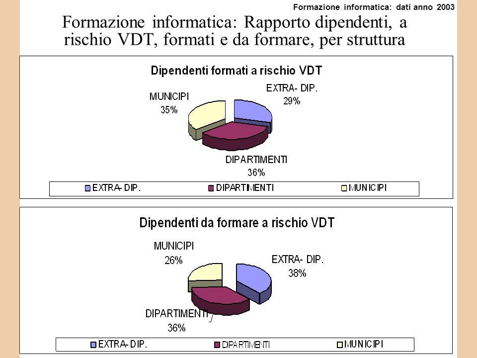 Formazione informatica: Rapporto dipendenti, a rischio VDT, formati e da formare, per struttura Formazione informatica: dati anno 2003