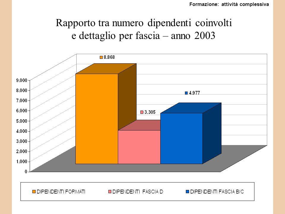 Rapporto tra numero dipendenti coinvolti e dettaglio per fascia – anno 2003 Formazione: attività complessiva