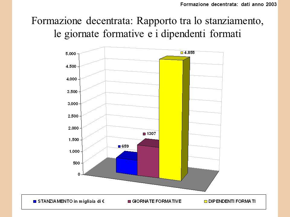 Formazione decentrata: Rapporto tra lo stanziamento, le giornate formative e i dipendenti formati Formazione decentrata: dati anno 2003