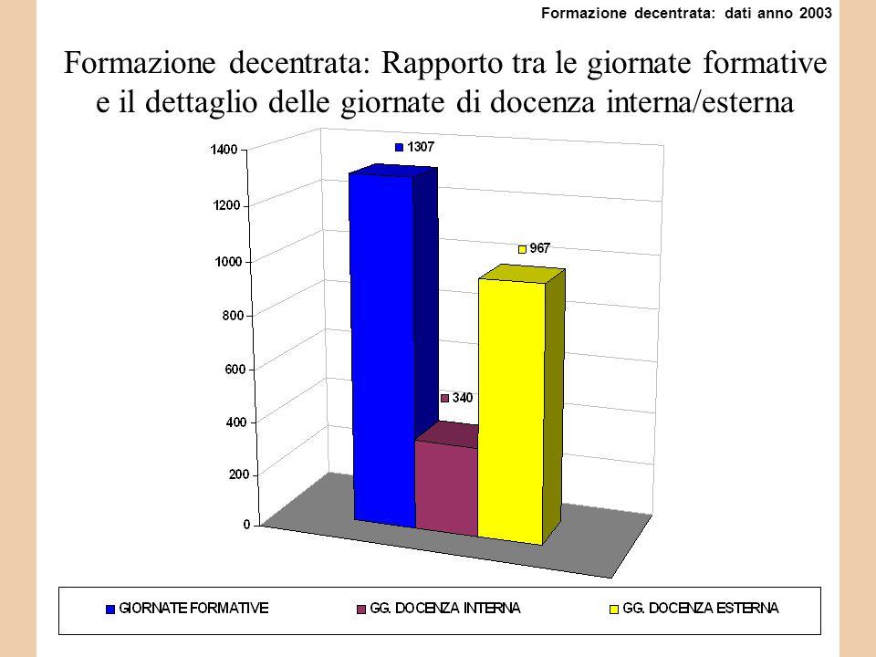 Formazione decentrata: Rapporto tra le giornate formative e il dettaglio delle giornate di docenza interna/esterna Formazione decentrata: dati anno 2003