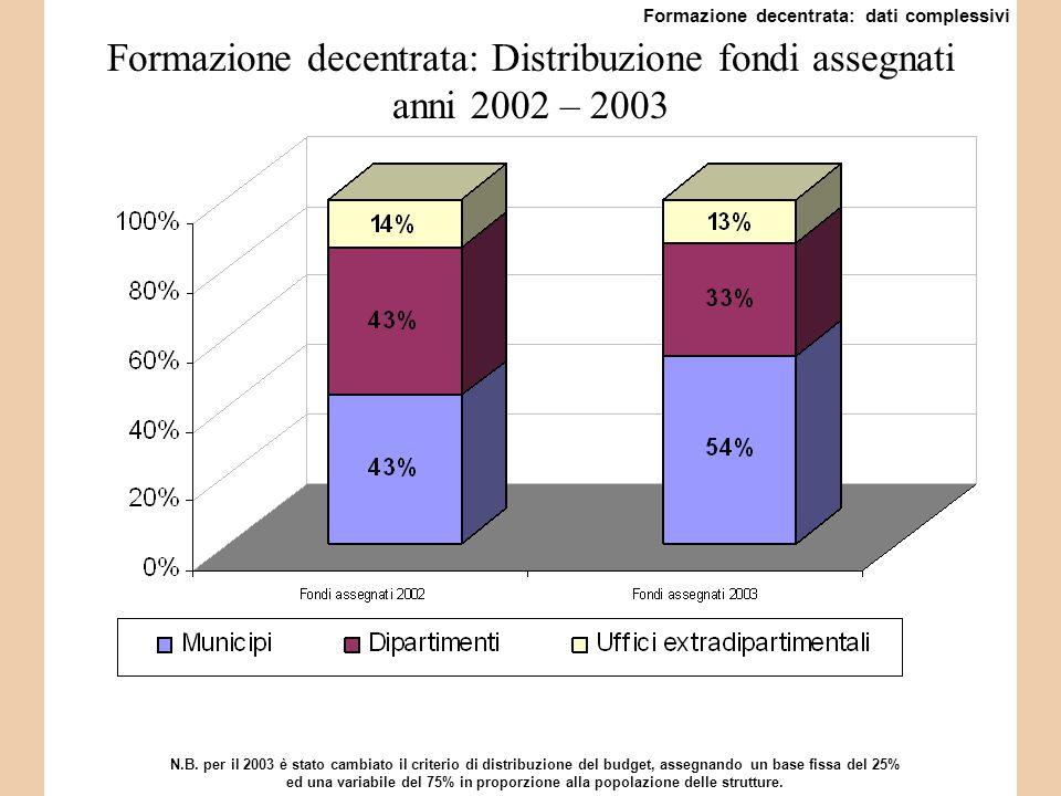 Formazione decentrata: Distribuzione fondi assegnati anni 2002 – 2003 N.B.