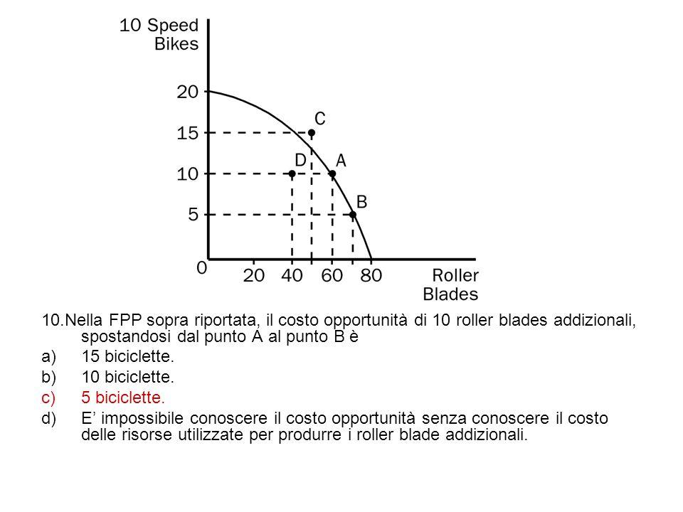 10.Nella FPP sopra riportata, il costo opportunità di 10 roller blades addizionali, spostandosi dal punto A al punto B è a)15 biciclette. b)10 bicicle