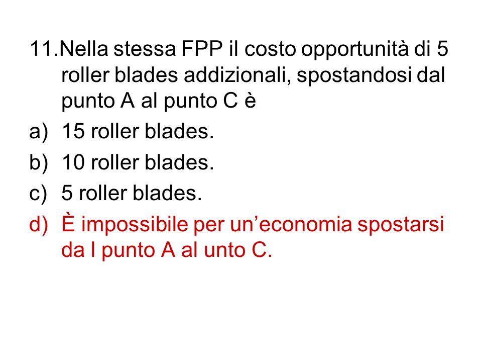 11.Nella stessa FPP il costo opportunità di 5 roller blades addizionali, spostandosi dal punto A al punto C è a)15 roller blades. b)10 roller blades.