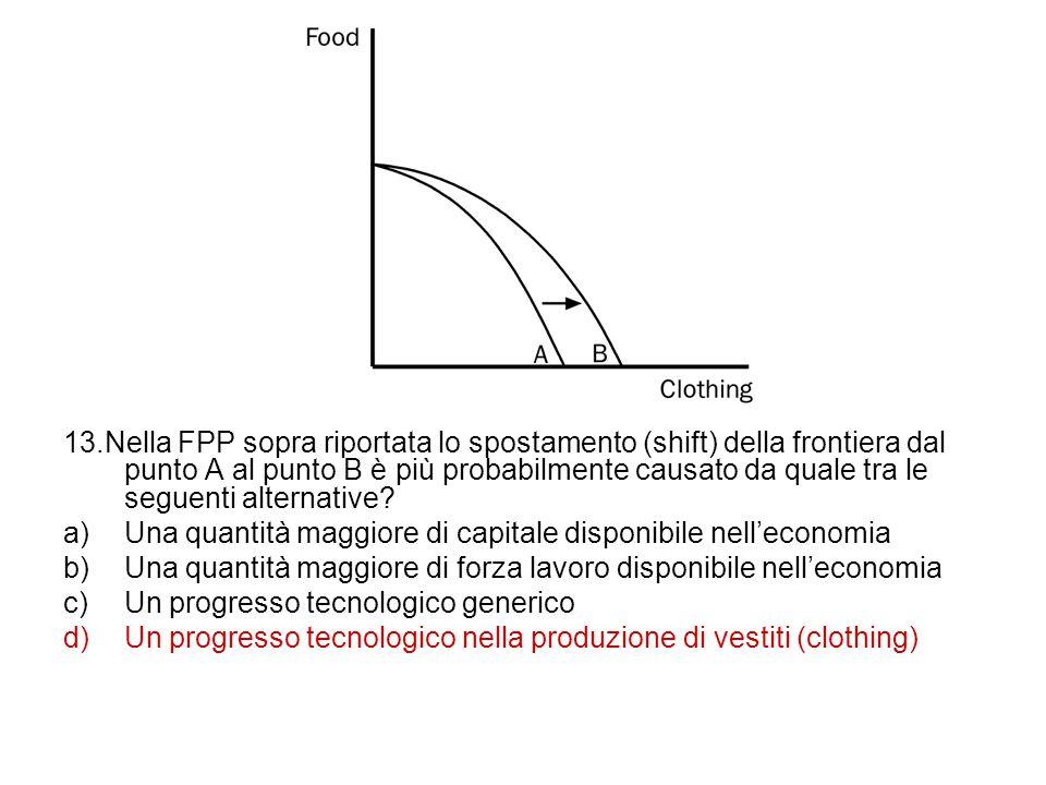 13.Nella FPP sopra riportata lo spostamento (shift) della frontiera dal punto A al punto B è più probabilmente causato da quale tra le seguenti altern
