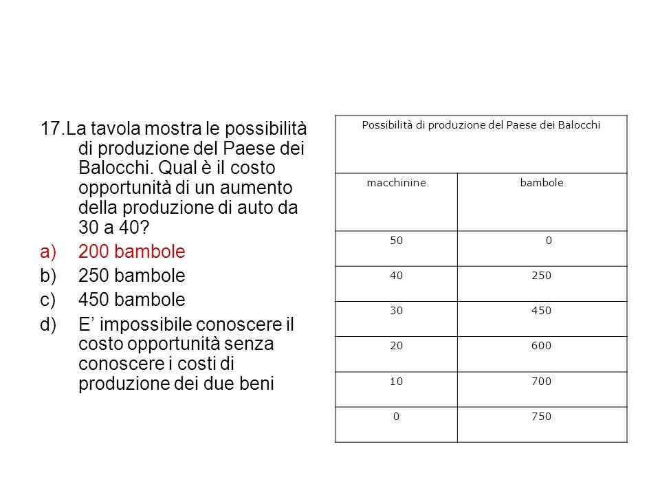 17.La tavola mostra le possibilità di produzione del Paese dei Balocchi. Qual è il costo opportunità di un aumento della produzione di auto da 30 a 40