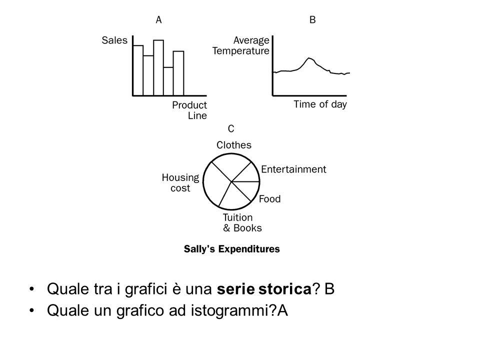 Quale tra i grafici è una serie storica? B Quale un grafico ad istogrammi?A