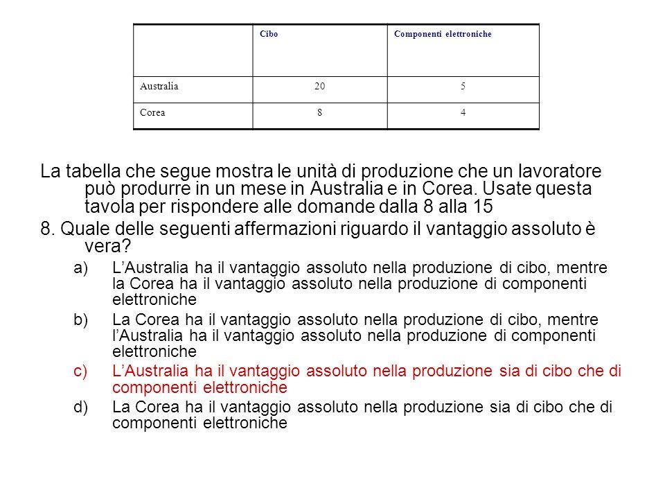 La tabella che segue mostra le unità di produzione che un lavoratore può produrre in un mese in Australia e in Corea. Usate questa tavola per risponde