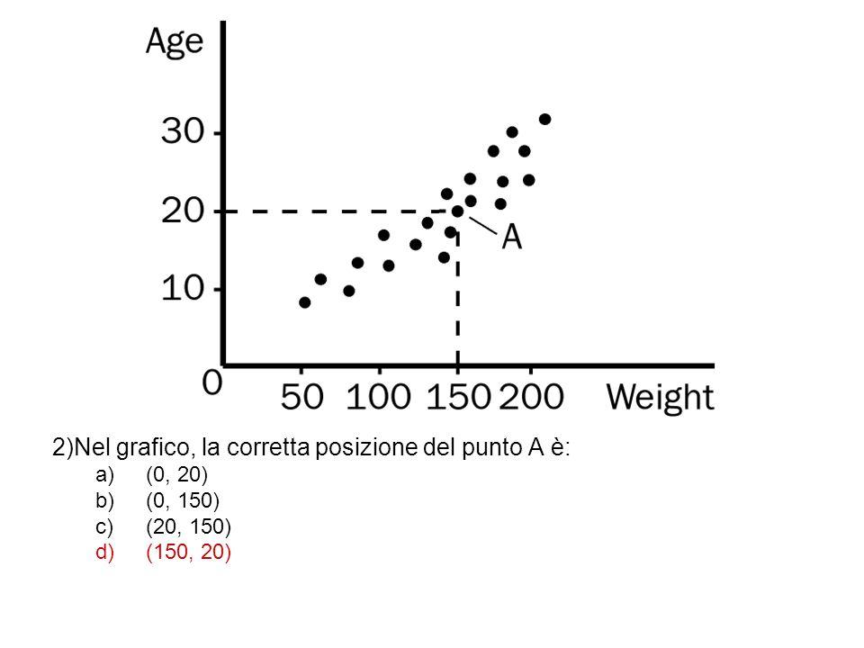 2)Nel grafico, la corretta posizione del punto A è: a)(0, 20) b)(0, 150) c)(20, 150) d)(150, 20)