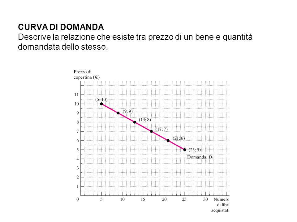 CURVA DI DOMANDA Descrive la relazione che esiste tra prezzo di un bene e quantità domandata dello stesso.