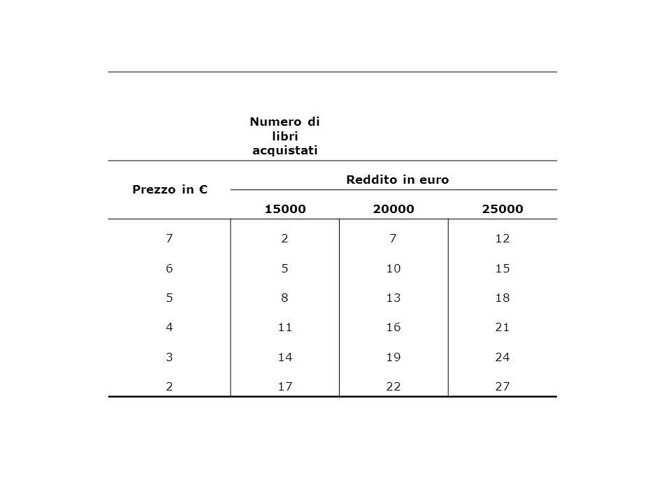 Numero di libri acquistati Prezzo in € Reddito in euro 150002000025000 72712 651015 581318 4111621 3141924 2172227