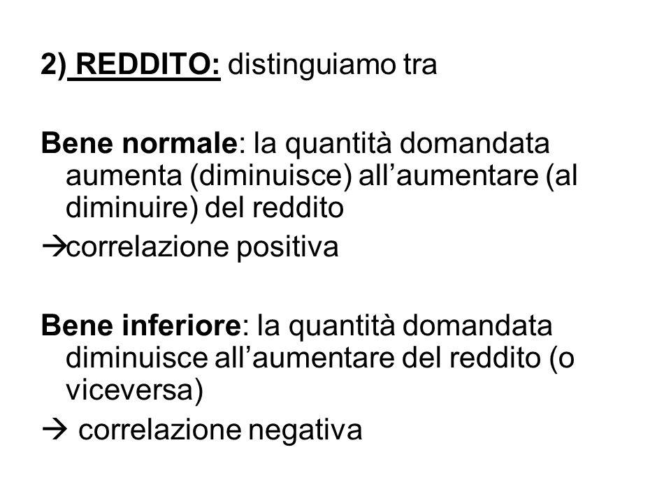 2) REDDITO: distinguiamo tra Bene normale: la quantità domandata aumenta (diminuisce) all'aumentare (al diminuire) del reddito  correlazione positiva