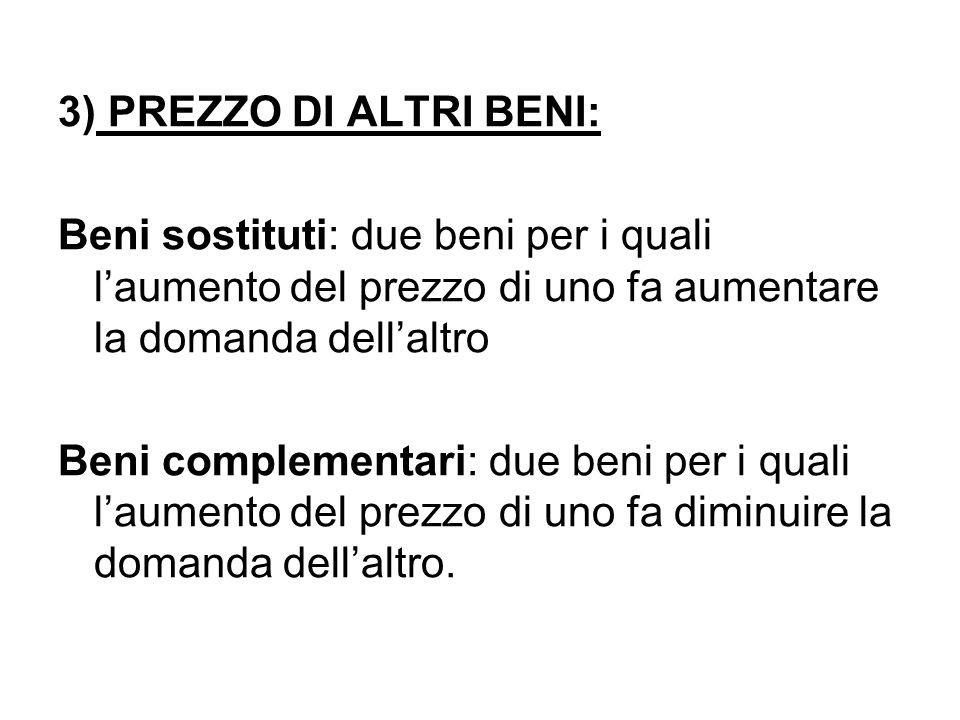3) PREZZO DI ALTRI BENI: Beni sostituti: due beni per i quali l'aumento del prezzo di uno fa aumentare la domanda dell'altro Beni complementari: due b