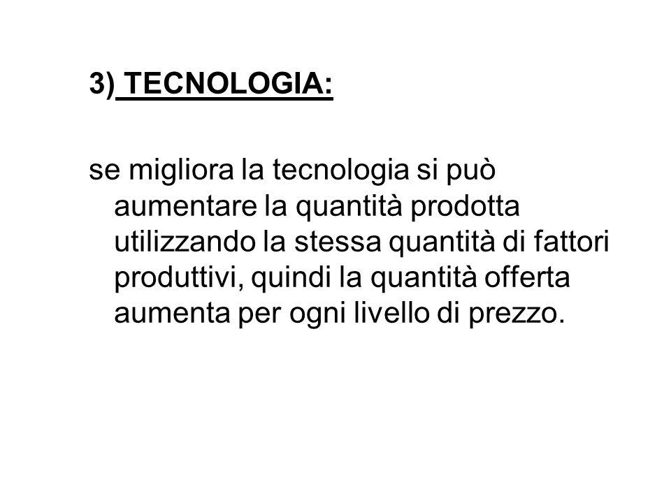 3) TECNOLOGIA: se migliora la tecnologia si può aumentare la quantità prodotta utilizzando la stessa quantità di fattori produttivi, quindi la quantit