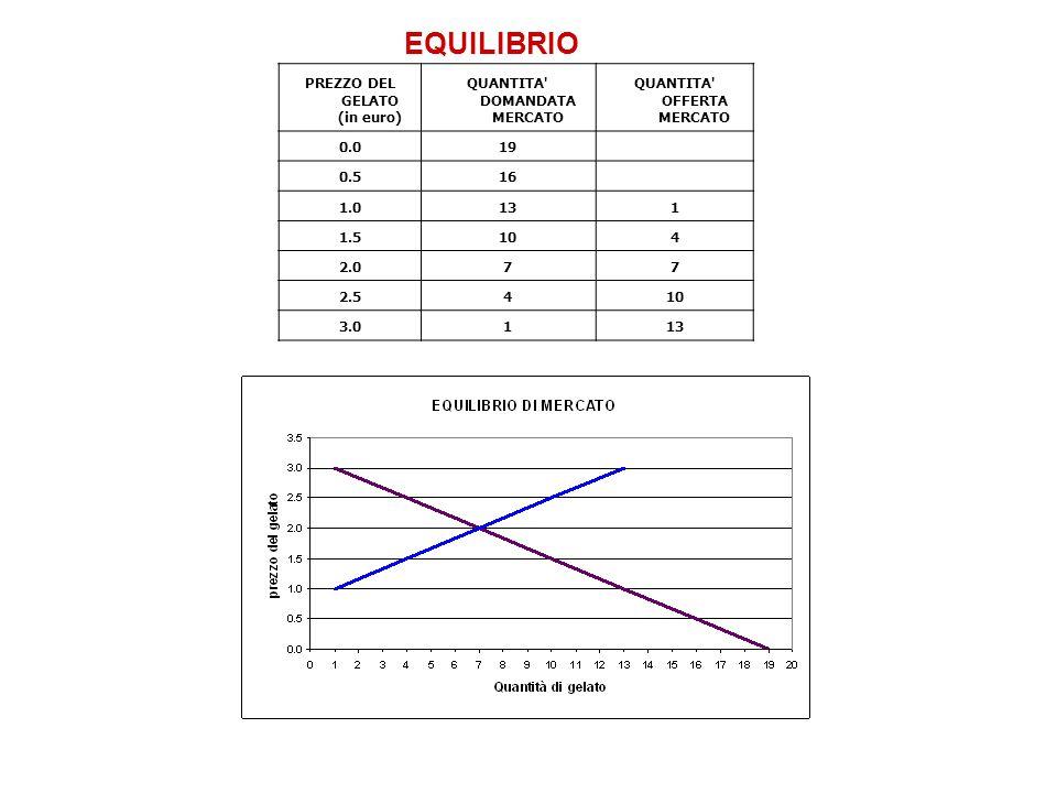 EQUILIBRIO PREZZO DEL GELATO (in euro) QUANTITA' DOMANDATA MERCATO QUANTITA' OFFERTA MERCATO 0.019 0.516 1.0131 1.5104 2.077 2.5410 3.0113