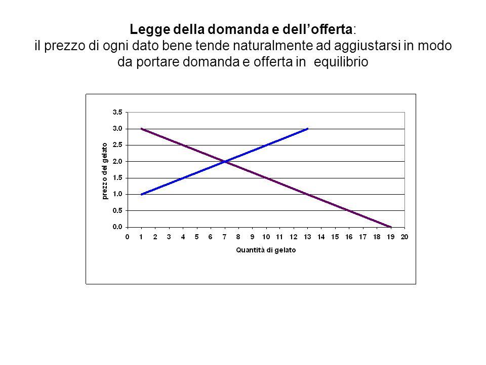 Legge della domanda e dell'offerta: il prezzo di ogni dato bene tende naturalmente ad aggiustarsi in modo da portare domanda e offerta in equilibrio
