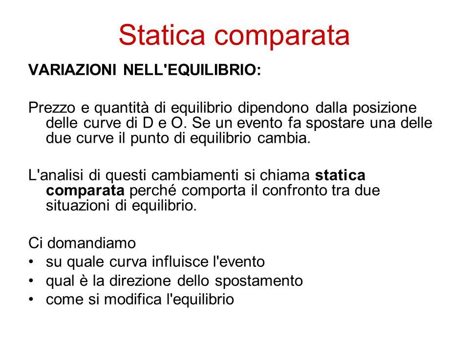 Statica comparata VARIAZIONI NELL'EQUILIBRIO: Prezzo e quantità di equilibrio dipendono dalla posizione delle curve di D e O. Se un evento fa spostare