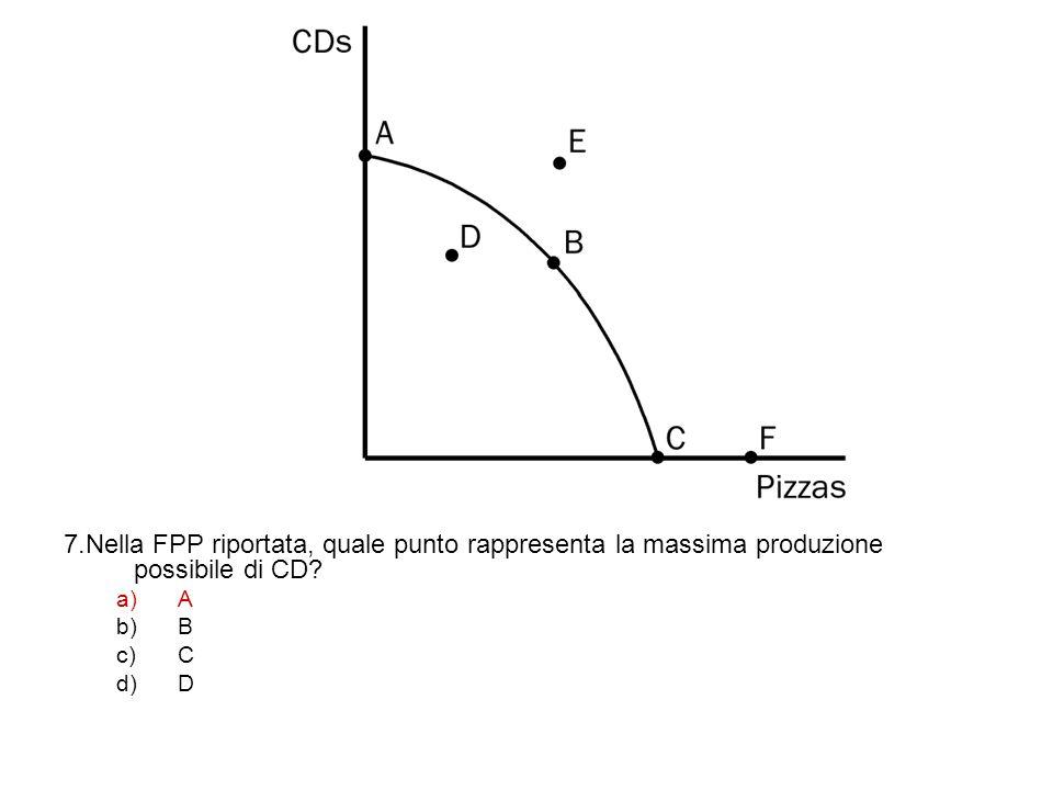7.Nella FPP riportata, quale punto rappresenta la massima produzione possibile di CD? a)A b)B c)C d)D